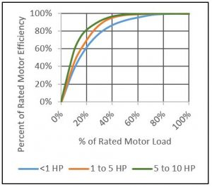 Rated #HVAC motor efficiency chart