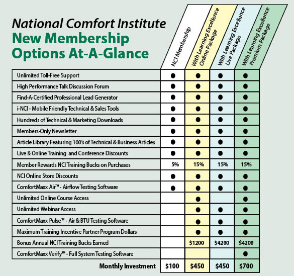 NCI Membership-Options-At-A-Glance