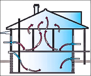 #HVAC indoor air quality (IAQ)