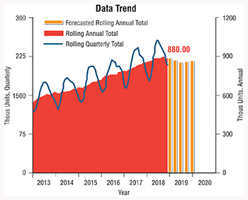 Annual Housing Start Trends