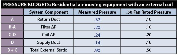 Figure 2: Pressure Budgets.