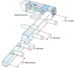 Ductwork takeoff spacing