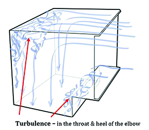 HVACair turbulence in the ductwork