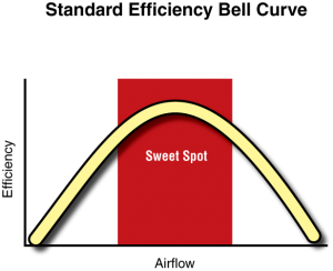High-Efficiency Sweet Spot Bell Curve 1