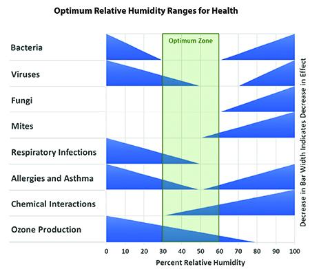 Impact of Humidity Exposure